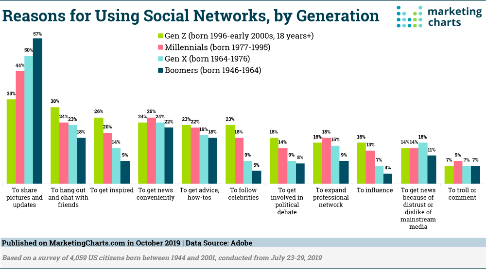 Social media trends by age